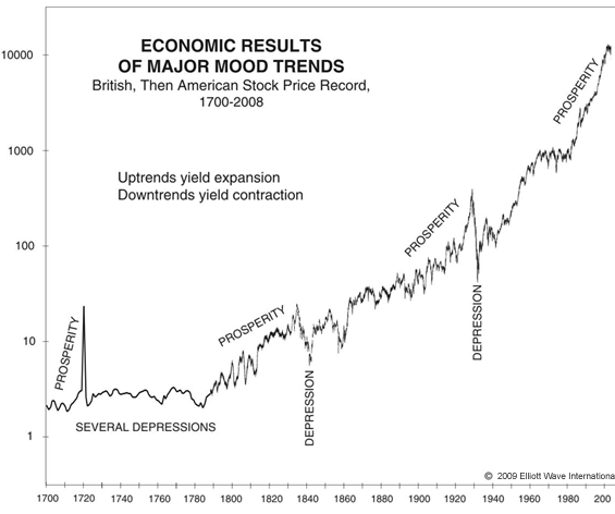 Economic Results of Major Mood Trends