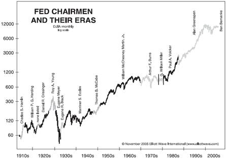FED Chairman and their ERAs
