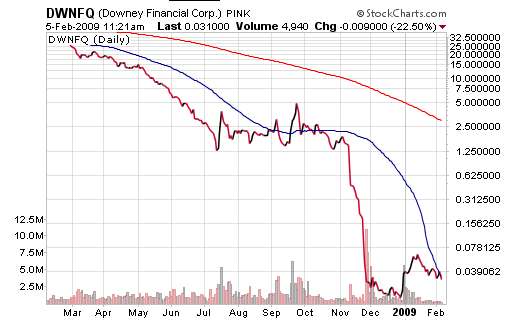 Downey Financial Chart